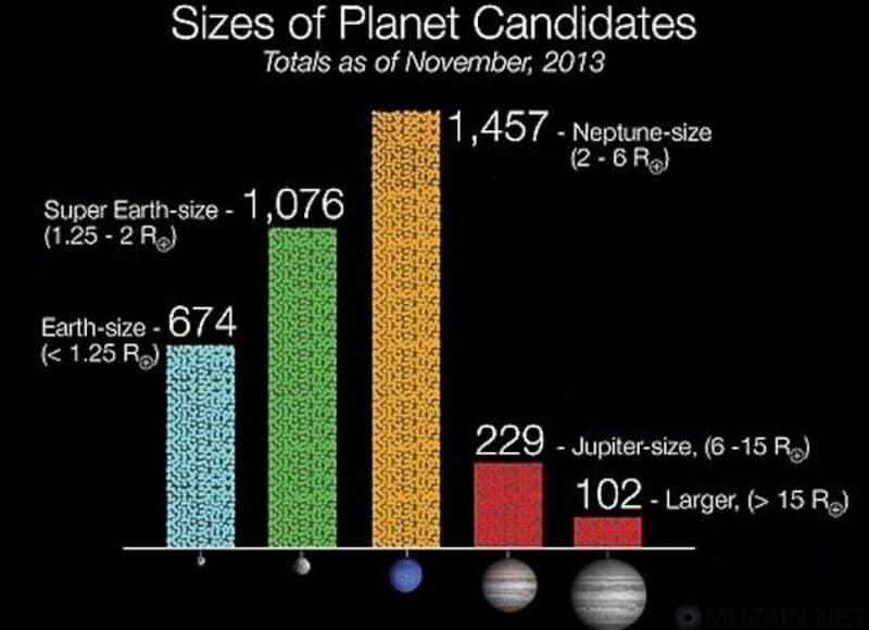 """Къде са планетите от тип """"Супер Земя"""""""