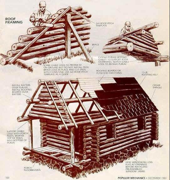 Оформяне на покрива на къщата от дървени трупи - как се прави къща от дървени трупи