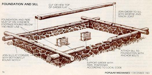 как се прави къща от дървени трупи - фундамента