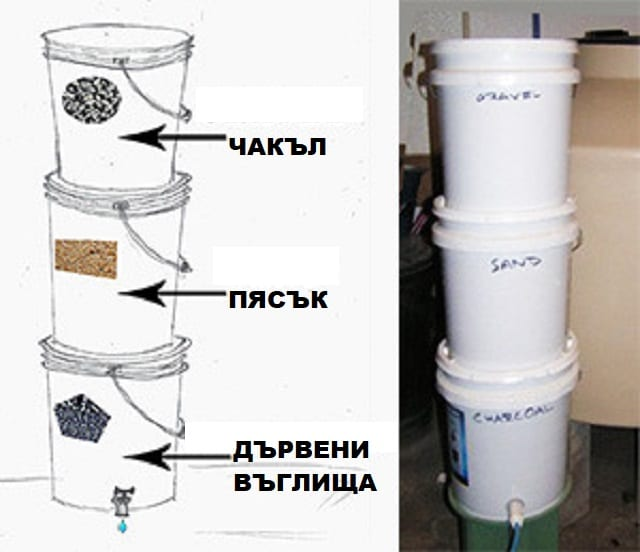 Как се прави домашен филтър за пречистване на дъждовна вода? Kак да създадем филтър за био вода?